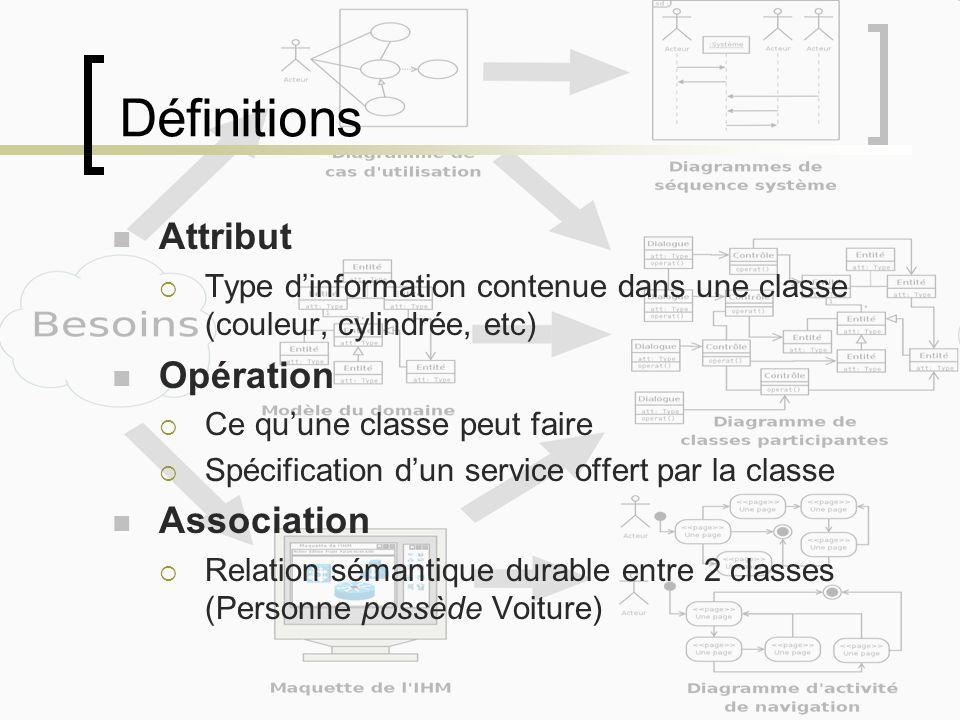 Définitions Attribut Type dinformation contenue dans une classe (couleur, cylindrée, etc) Opération Ce quune classe peut faire Spécification dun servi