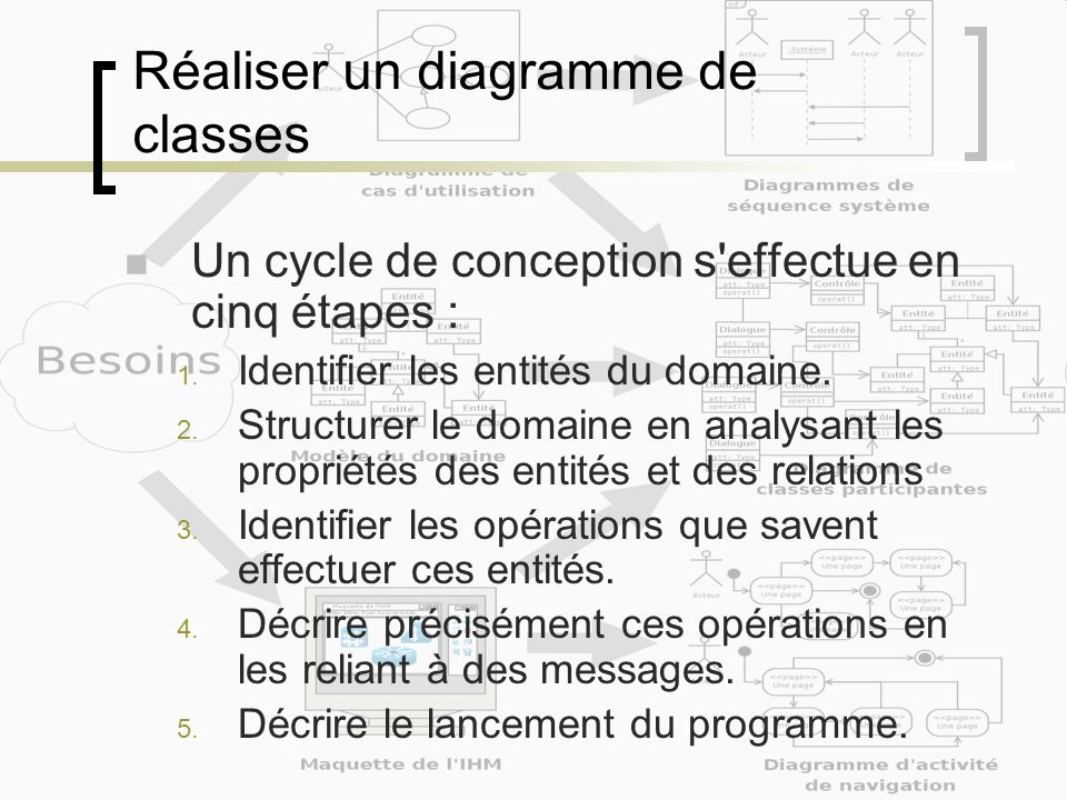 Réaliser un diagramme de classes Un cycle de conception s effectue en cinq étapes : 1.