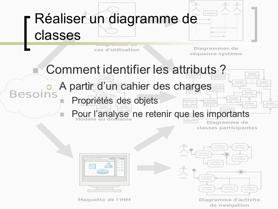 Réaliser un diagramme de classes Comment identifier les attributs .