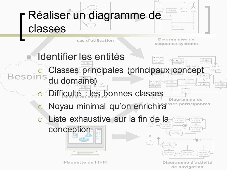 Réaliser un diagramme de classes Identifier les entités Classes principales (principaux concept du domaine) Difficulté : les bonnes classes Noyau mini