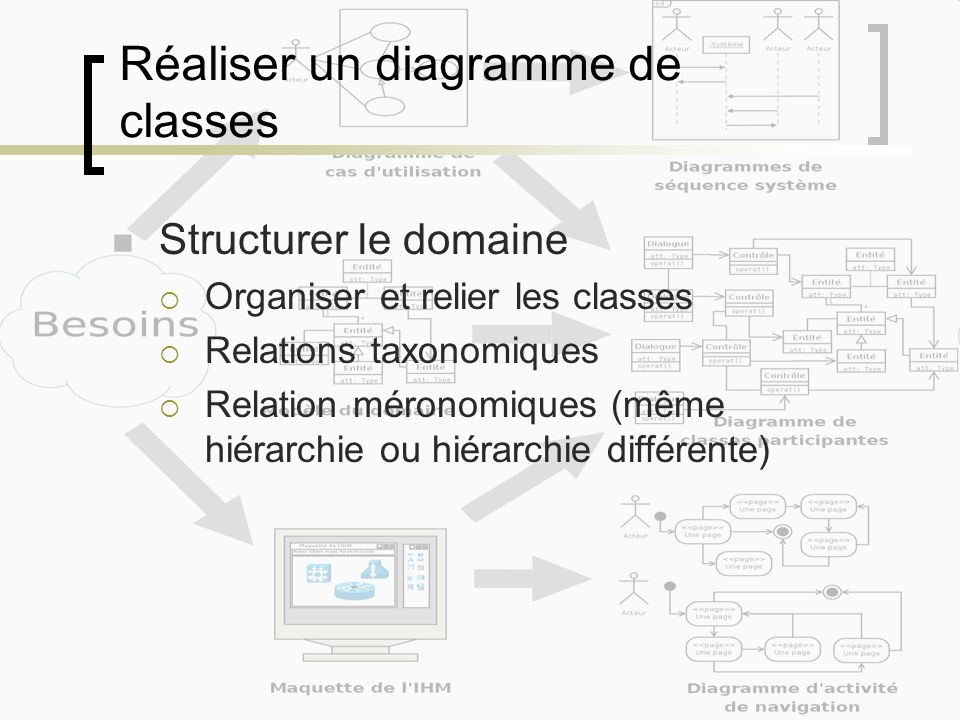 Réaliser un diagramme de classes Structurer le domaine Organiser et relier les classes Relations taxonomiques Relation méronomiques (même hiérarchie ou hiérarchie différente)
