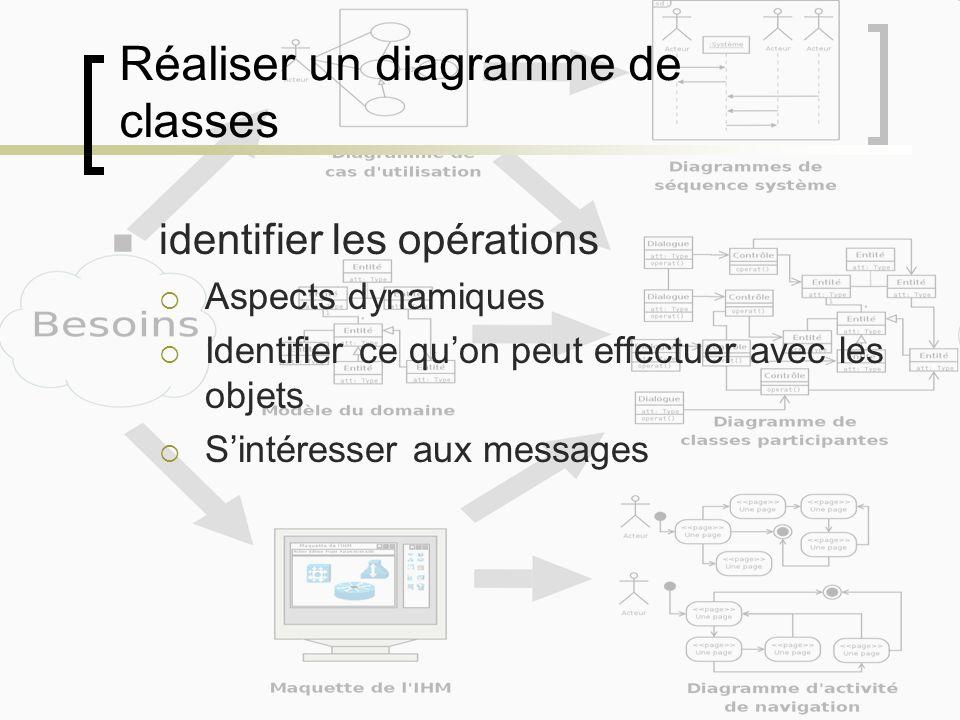Réaliser un diagramme de classes identifier les opérations Aspects dynamiques Identifier ce quon peut effectuer avec les objets Sintéresser aux messag