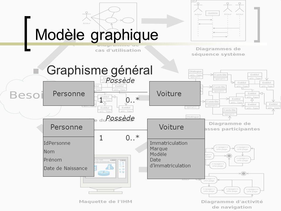 Modèle graphique Graphisme général PersonneVoiture 10..* Possède PersonneVoiture 10..* Possède IdPersonne Nom Prénom Date de Naissance Immatriculation