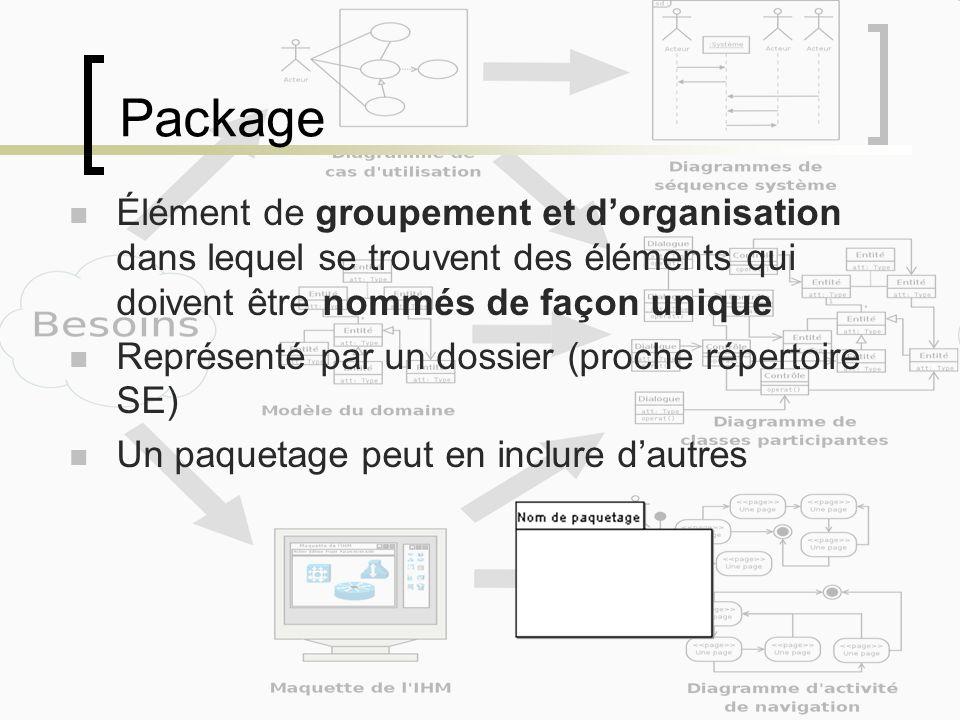 Package Élément de groupement et dorganisation dans lequel se trouvent des éléments qui doivent être nommés de façon unique Représenté par un dossier