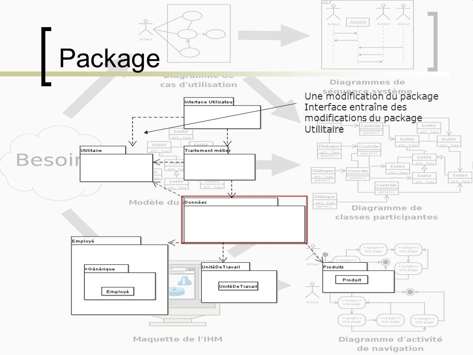 Une modification du package Interface entraîne des modifications du package Utilitaire