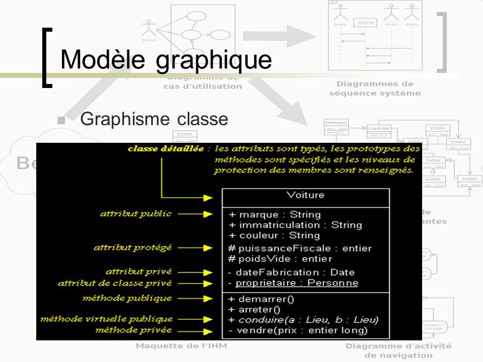 Modèle graphique