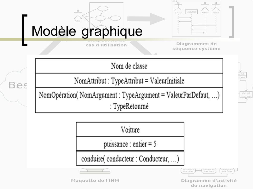 Réaliser un diagramme de classes identifier les opérations Aspects dynamiques Identifier ce quon peut effectuer avec les objets Sintéresser aux messages