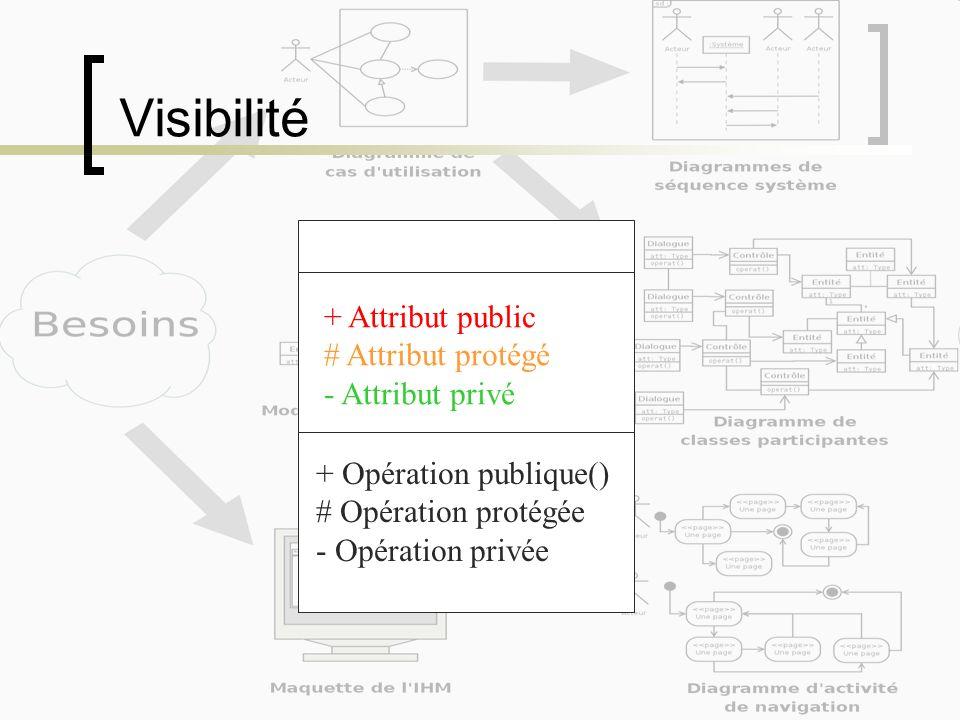 Visibilité + Attribut public # Attribut protégé - Attribut privé + Opération publique() # Opération protégée - Opération privée