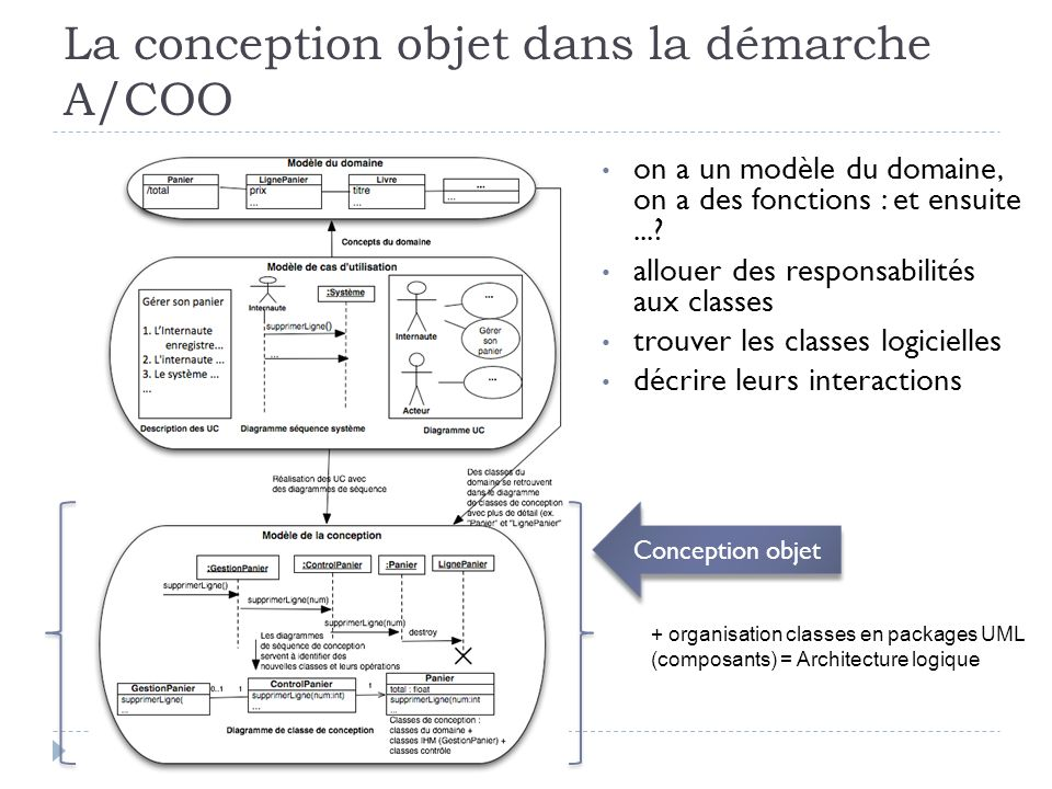 La conception objet dans la démarche A/COO Conception objet + organisation classes en packages UML (composants) = Architecture logique on a un modèle