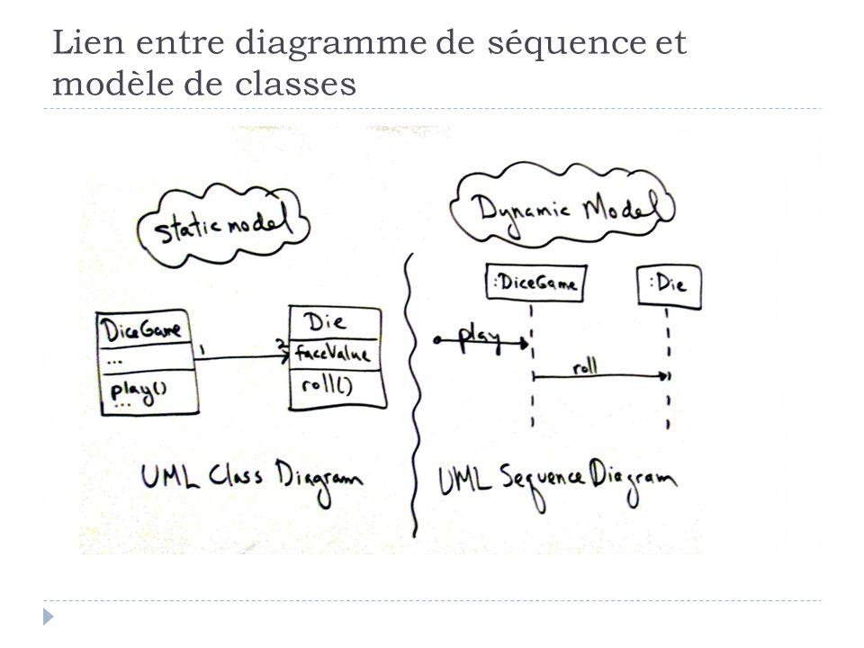 Lien entre diagramme de séquence et modèle de classes