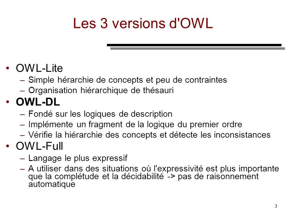 3 Les 3 versions d'OWL OWL-Lite –Simple hérarchie de concepts et peu de contraintes –Organisation hiérarchique de thésauri OWL-DL –Fondé sur les logiq