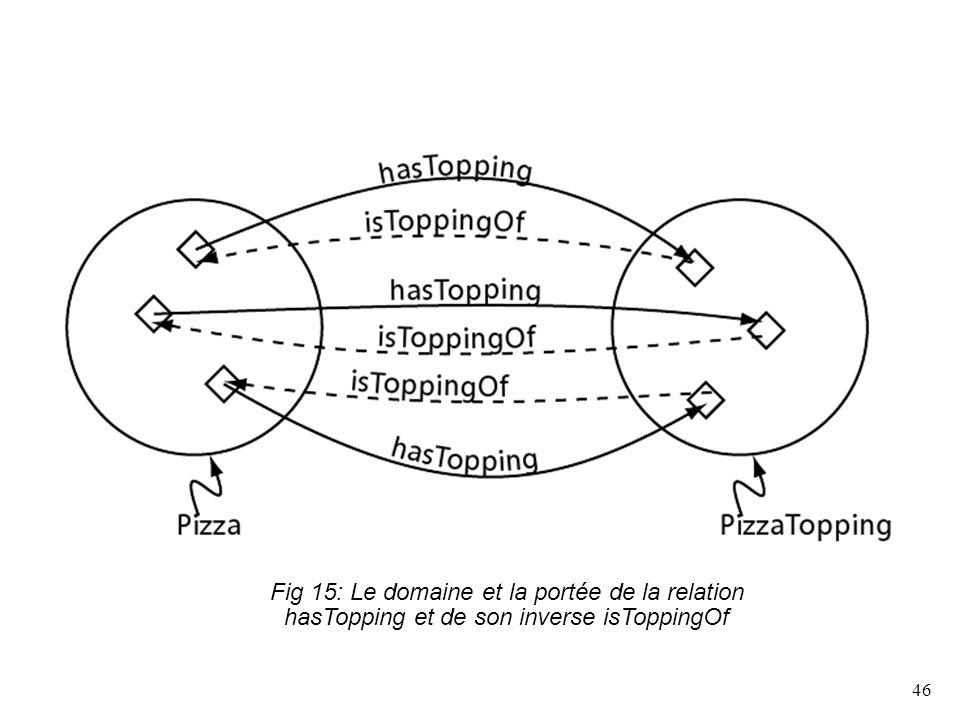 46 Fig 15: Le domaine et la portée de la relation hasTopping et de son inverse isToppingOf