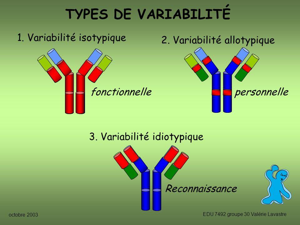 octobre 2003 EDU 7492 groupe 30 Valérie Lavastre TYPES DE VARIABILITÉ 1.