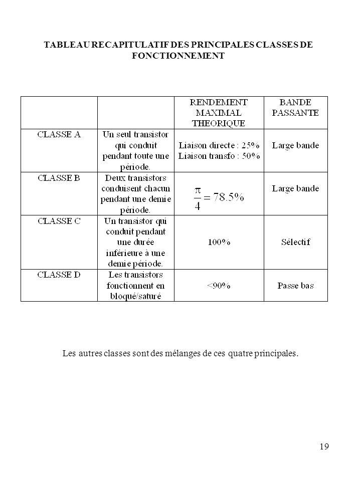19 TABLEAU RECAPITULATIF DES PRINCIPALES CLASSES DE FONCTIONNEMENT Les autres classes sont des mélanges de ces quatre principales.