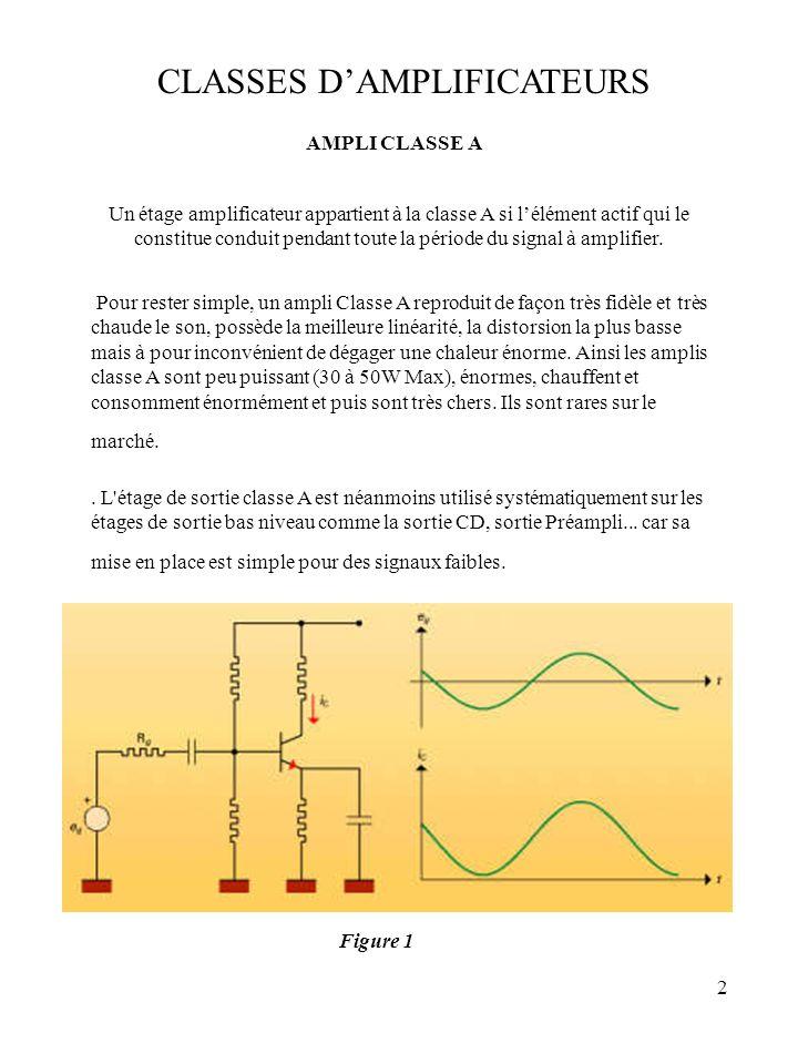 2 CLASSES DAMPLIFICATEURS Pour rester simple, un ampli Classe A reproduit de façon très fidèle et très chaude le son, possède la meilleure linéarité,