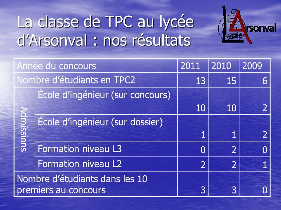 La classe de TPC au lycée dArsonval : nos résultats Année du concours201120102009 Nombre détudiants en TPC2 13156 Admissions École dingénieur (sur con