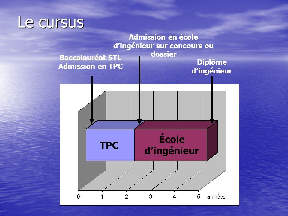 Le cursus TPC École dingénieur Baccalauréat STL Admission en TPC Admission en école dingénieur sur concours ou dossier Diplôme dingénieur années