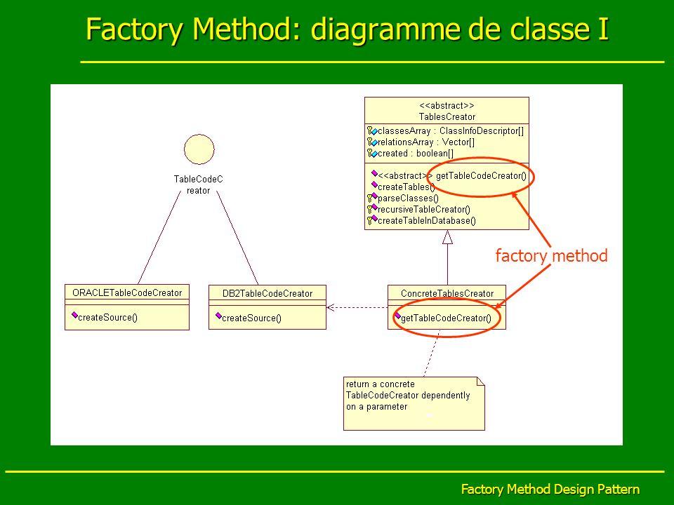 Factory Method Design Pattern Factory Method: diagramme de classe I factory method