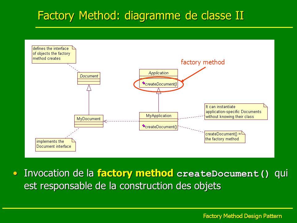 Factory Method Design Pattern Factory Method: diagramme de classe II Invocation de la factory method createDocument() qui est responsable de la constr