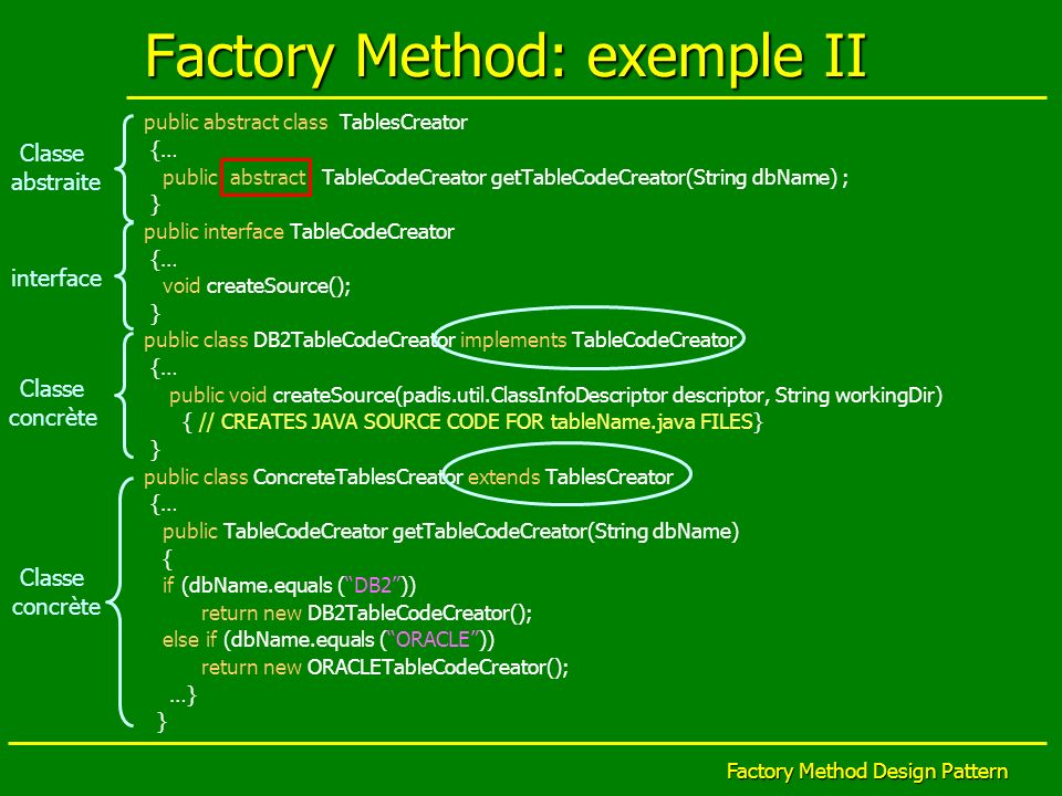 Factory Method Design Pattern Factory Method: exemple II public abstract class TablesCreator {… public abstract TableCodeCreator getTableCodeCreator(S