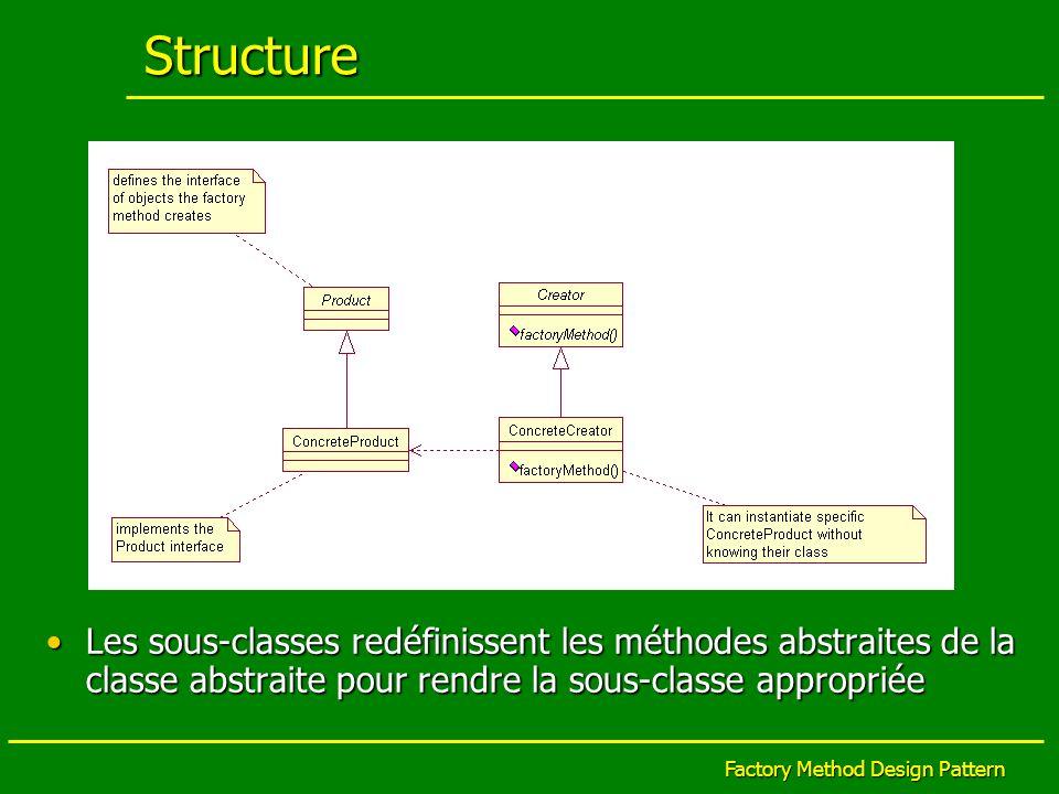 Factory Method Design Pattern Collaboration La classe Creator sappuie sur ses sous- classes pour définir une méthode factory qui rend une instance de la classe appropriée ConcreteProductLa classe Creator sappuie sur ses sous- classes pour définir une méthode factory qui rend une instance de la classe appropriée ConcreteProduct