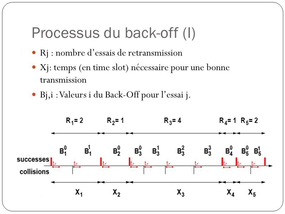Processus du back-off (I) Rj : nombre dessais de retransmission Xj: temps (en time slot) nécessaire pour une bonne transmission Bj,i : Valeurs i du Back-Off pour lessai j.