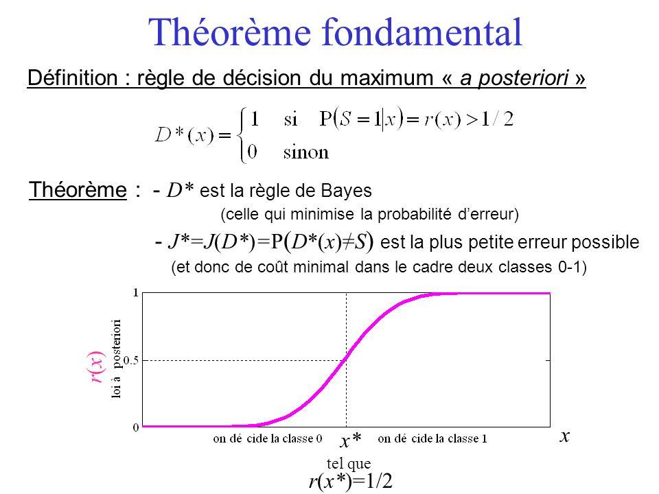 Théorème : - D* est la règle de Bayes (celle qui minimise la probabilité derreur) - J*=J(D*)=P ( D*(x)=S ) est la plus petite erreur possible (et donc de coût minimal dans le cadre deux classes 0-1) Théorème fondamental Définition : règle de décision du maximum « a posteriori » x r(x)r(x) x* tel que r(x*)=1/2