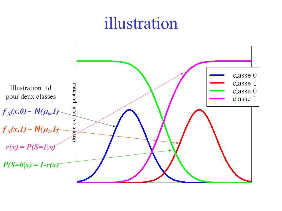 illustration Illustration 1d pour deux classes f X (x,0) ~ N ( 0,1) f X (x,1) ~ N ( 1,1) r(x) = P(S=1|x) P(S=0|x) = 1-r(x)