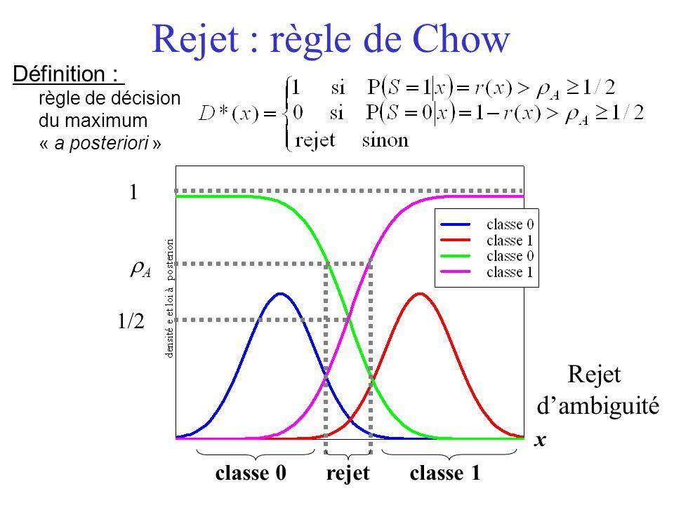 Rejet : règle de Chow Rejet dambiguité Définition : règle de décision du maximum « a posteriori » 1/2 1 A x classe 0 rejet classe 1