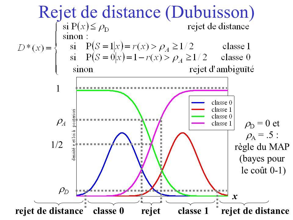 Rejet de distance (Dubuisson) 1/2 1 A x rejet de distance classe 0 rejet classe 1 rejet de distance D = 0 et A =.5 : règle du MAP (bayes pour le coût 0-1) D