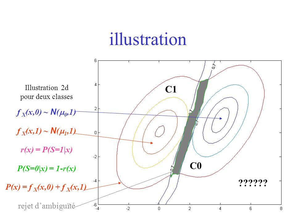 ?????? C0 C1 illustration Illustration 2d pour deux classes f X (x,0) ~ N ( 0,1) f X (x,1) ~ N ( 1,1) r(x) = P(S=1|x) P(S=0|x) = 1-r(x) P(x) = f X (x,
