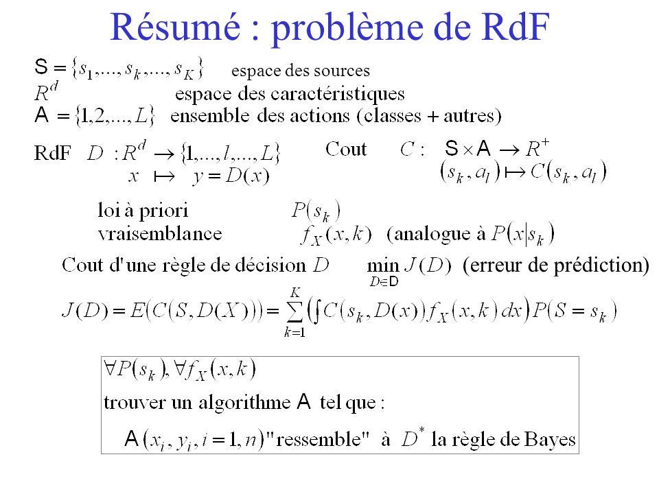 espace des sources Résumé : problème de RdF (erreur de prédiction)
