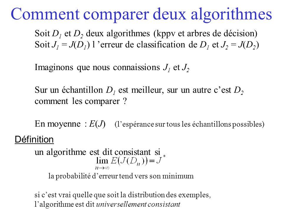Comment comparer deux algorithmes Soit D 1 et D 2 deux algorithmes (kppv et arbres de décision) Soit J 1 = J(D 1 ) l erreur de classification de D 1 et J 2 = J(D 2 ) Imaginons que nous connaissions J 1 et J 2 Sur un échantillon D 1 est meilleur, sur un autre cest D 2 comment les comparer .