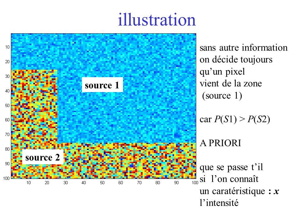 illustration source 1 source 2 sans autre information on décide toujours quun pixel vient de la zone (source 1) car P(S1) > P(S2) A PRIORI que se passe til si lon connaît un caratéristique : x lintensité