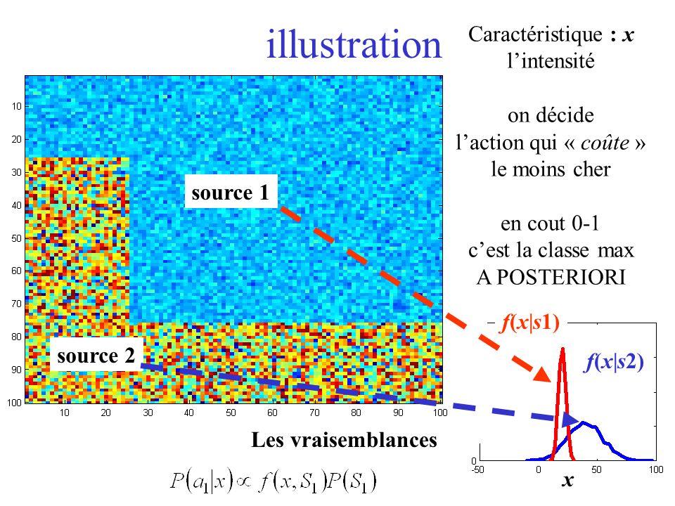illustration source 1 source 2 Caractéristique : x lintensité on décide laction qui « coûte » le moins cher en cout 0-1 cest la classe max A POSTERIORI x f(x|s1) f(x|s2) Les vraisemblances