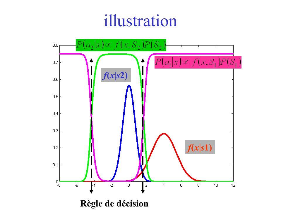 illustration f(x|s1) f(x|s2) Règle de décision