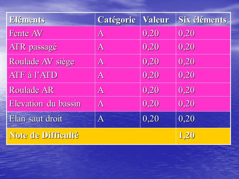 ElémentsCatégorieValeur Six éléments Saut droit A0,20 Roulade AV élevée B0,40 0,40 0,40 Saut ½ tour B0,40 Roulade AR jambes tendues serrées C0,600,60