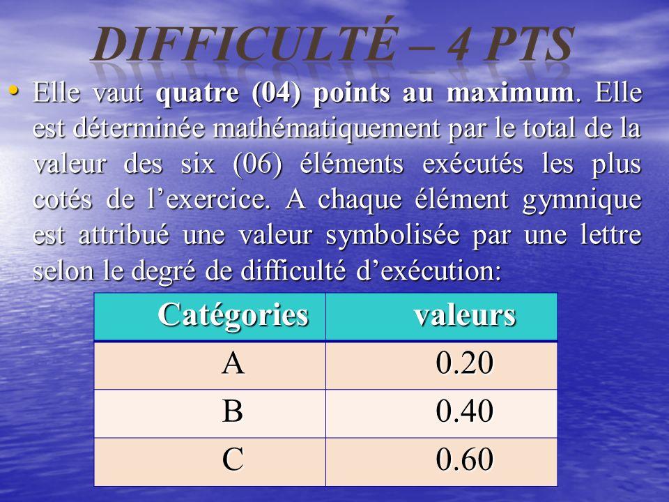 Trois rubriques constituent la note : Trois rubriques constituent la note : RubriquesValeurs 1 - la difficulté 4 points 4 points 2 - la combinaison 1