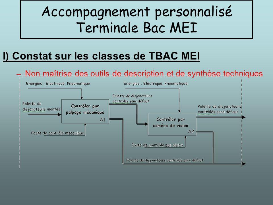 –Non maîtrise des outils de description et de synthèse technique –Non maîtrise des outils de présentation (Powerpoint) I) Constat sur les classes de TBAC MEI Accompagnement personnalisé Terminale Bac MEI