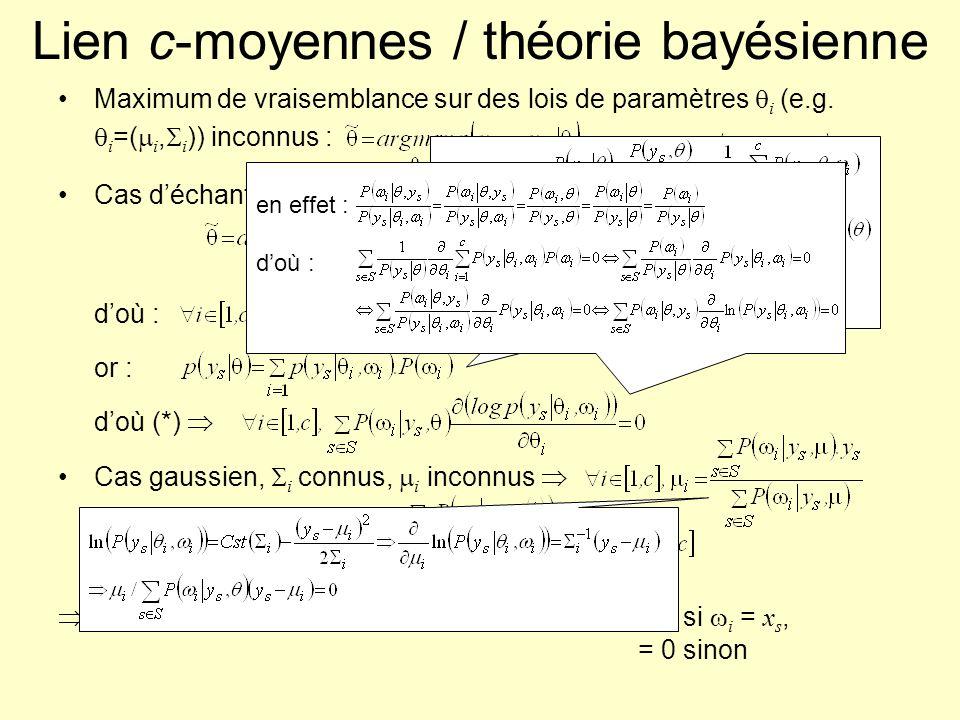 Lien c-moyennes / théorie bayésienne Maximum de vraisemblance sur des lois de paramètres i (e.g. i =( i, i )) inconnus : Cas déchantillons indépendant