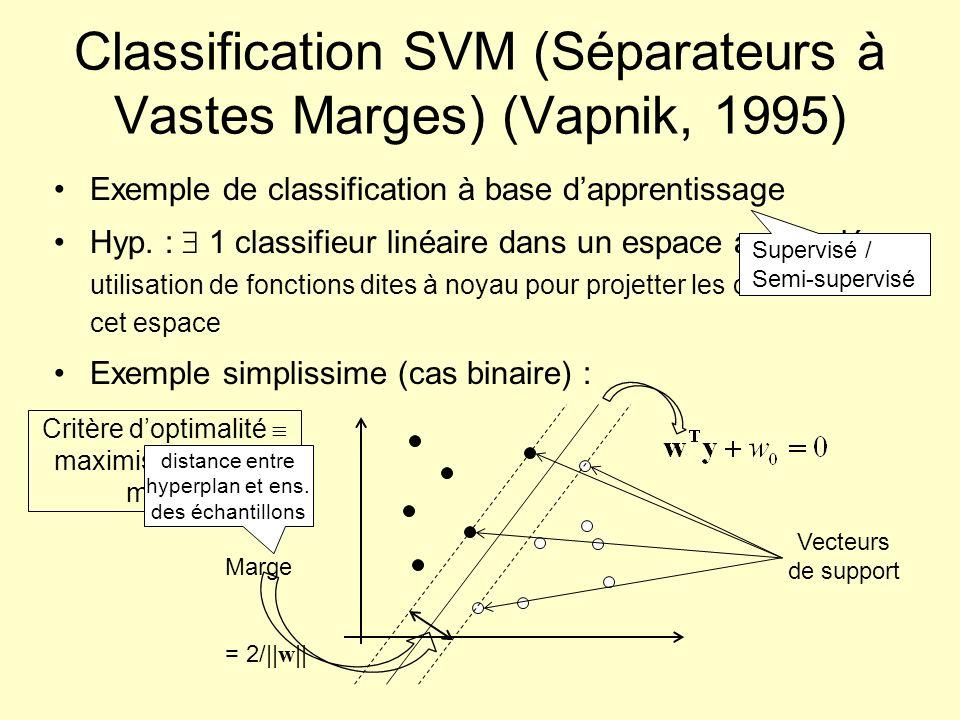 Classification SVM (Séparateurs à Vastes Marges) (Vapnik, 1995) Exemple de classification à base dapprentissage Hyp. : 1 classifieur linéaire dans un