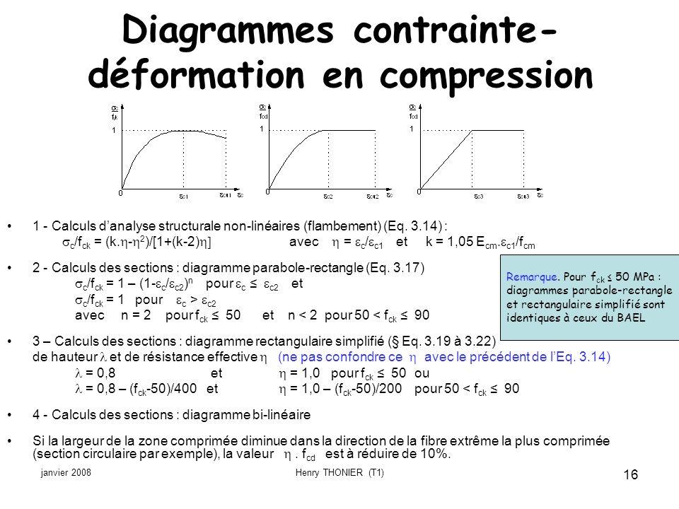 janvier 2008Henry THONIER (T1) 16 Diagrammes contrainte- déformation en compression 1 - Calculs danalyse structurale non-linéaires (flambement) (Eq. 3