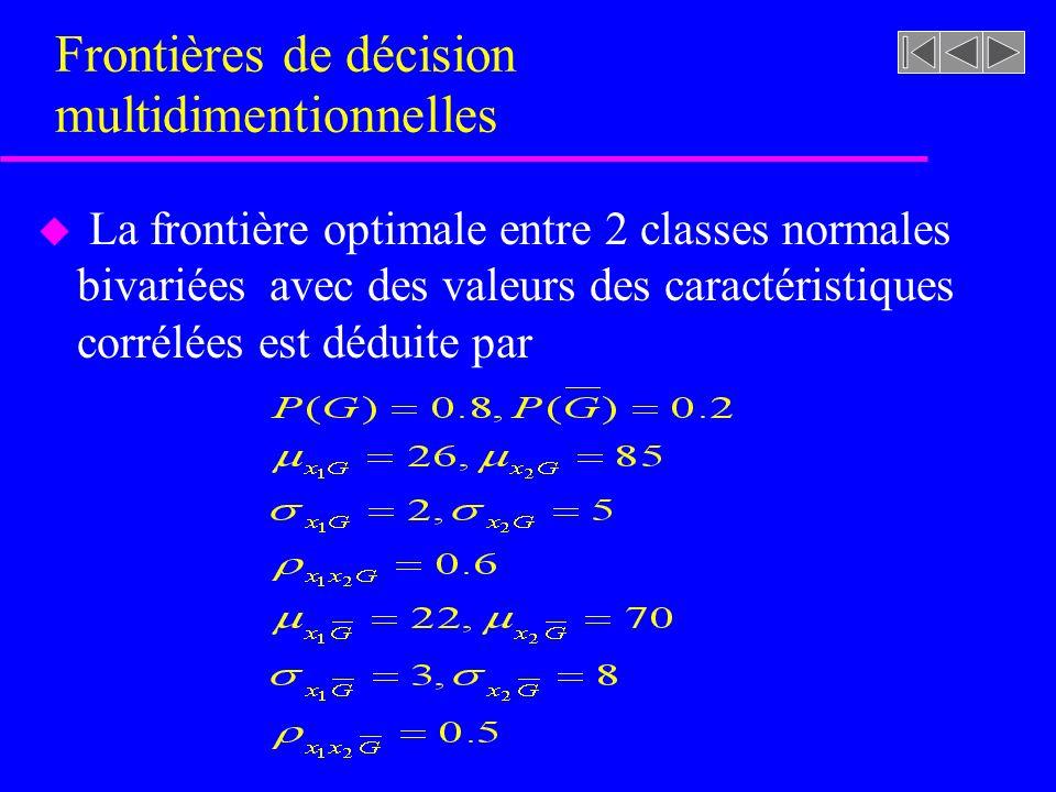 Frontières de décision multidimentionnelles u La frontière optimale entre 2 classes normales bivariées avec des valeurs des caractéristiques corrélées est déduite par