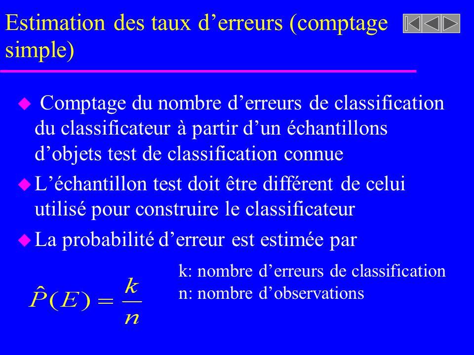 Estimation des taux derreurs (comptage simple) u Comptage du nombre derreurs de classification du classificateur à partir dun échantillons dobjets test de classification connue u Léchantillon test doit être différent de celui utilisé pour construire le classificateur u La probabilité derreur est estimée par k: nombre derreurs de classification n: nombre dobservations