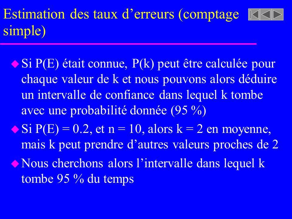 Estimation des taux derreurs (comptage simple) u Si P(E) était connue, P(k) peut être calculée pour chaque valeur de k et nous pouvons alors déduire un intervalle de confiance dans lequel k tombe avec une probabilité donnée (95 %) u Si P(E) = 0.2, et n = 10, alors k = 2 en moyenne, mais k peut prendre dautres valeurs proches de 2 u Nous cherchons alors lintervalle dans lequel k tombe 95 % du temps