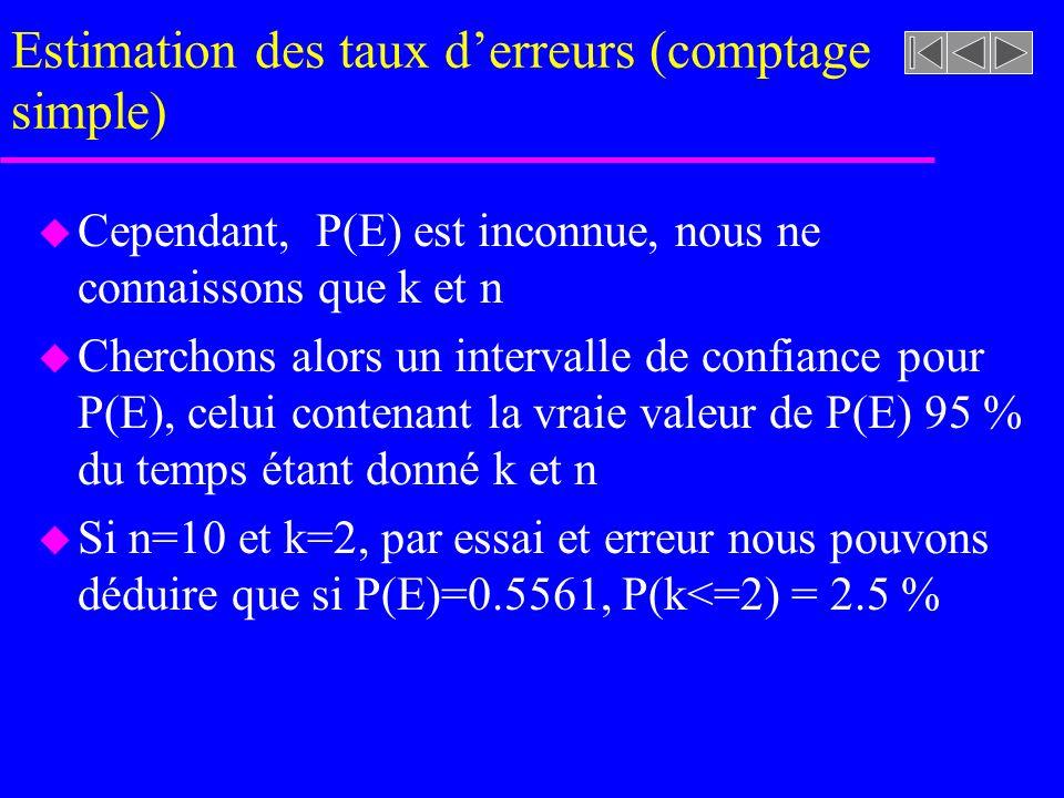 Estimation des taux derreurs (comptage simple) u Cependant, P(E) est inconnue, nous ne connaissons que k et n u Cherchons alors un intervalle de confi