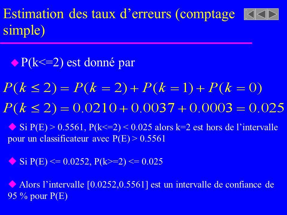 Estimation des taux derreurs (comptage simple) u P(k<=2) est donné par Si P(E) > 0.5561, P(k<=2) < 0.025 alors k=2 est hors de lintervalle pour un cla