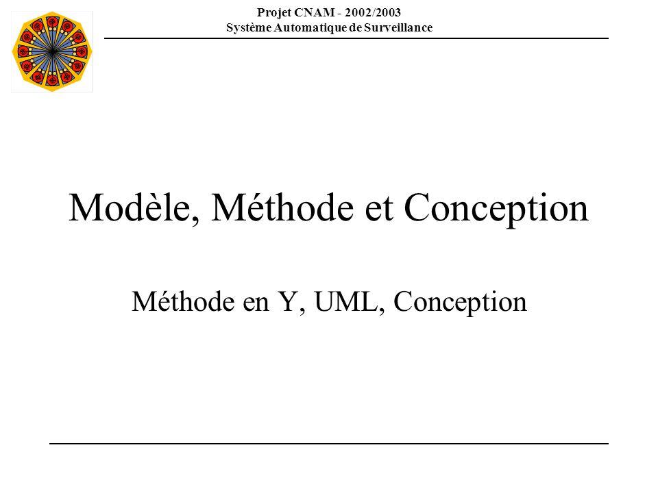 Projet CNAM - 2002/2003 Système Automatique de Surveillance Départ de lanalyse Un sujet: Le cahier des charges Un langage: Java Un middleware: JMS Un modèle: UML Quelle méthode utilisée pour le dossier de spécification ?