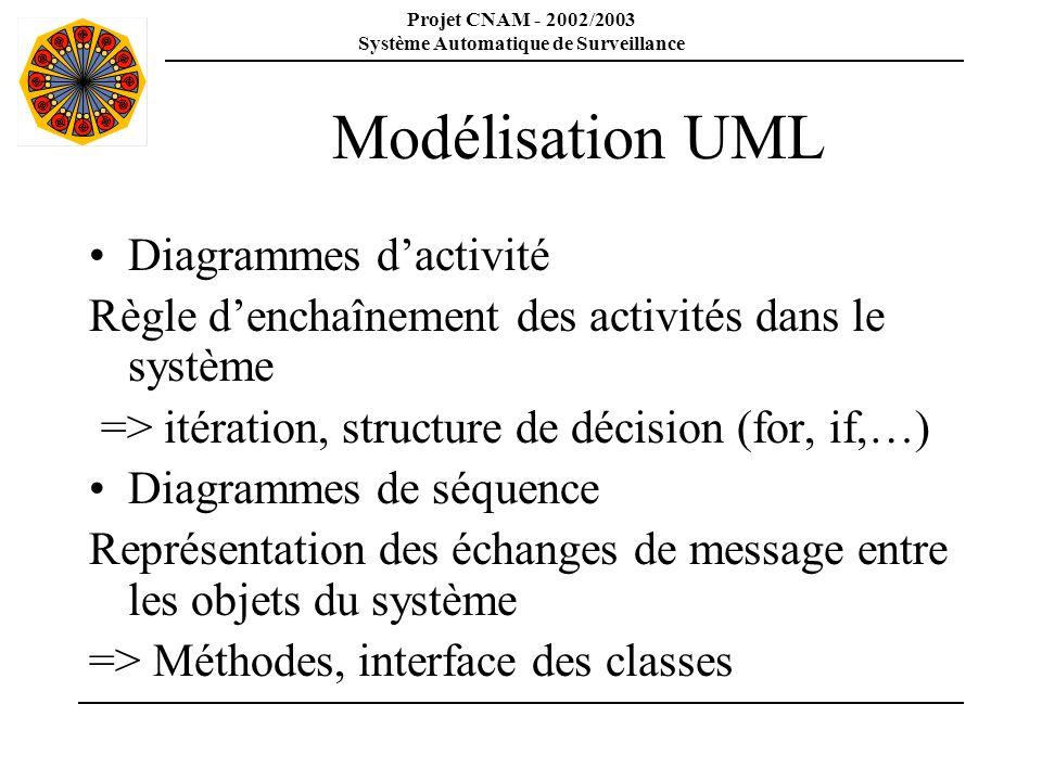 Projet CNAM - 2002/2003 Système Automatique de Surveillance Modélisation UML Diagrammes dactivité Règle denchaînement des activités dans le système =>