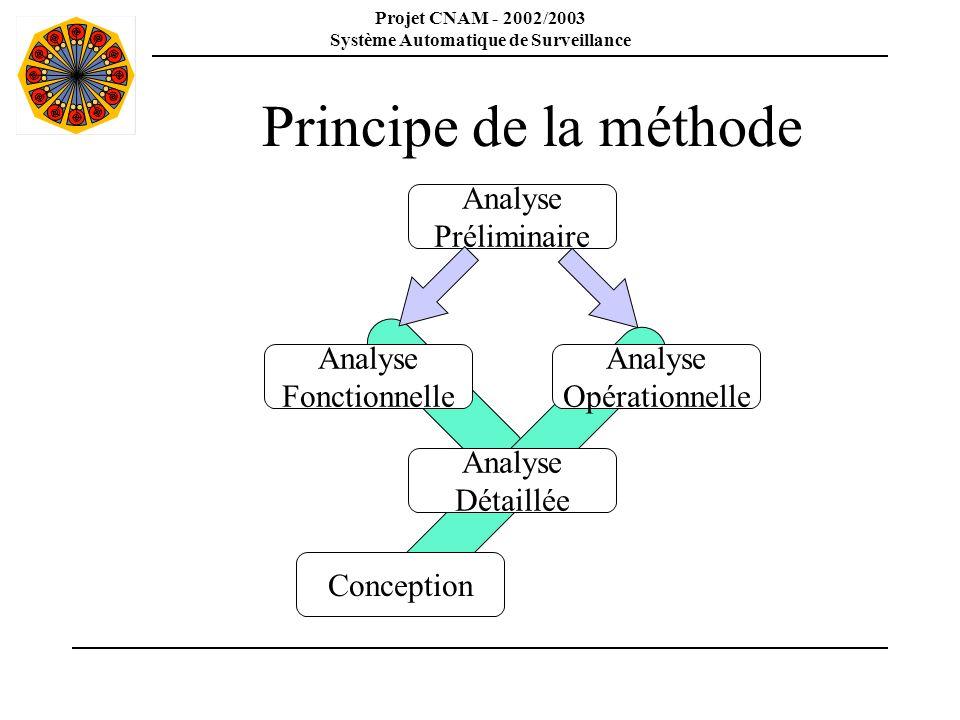 Projet CNAM - 2002/2003 Système Automatique de Surveillance Principe de la méthode Analyse Préliminaire Analyse Opérationnelle Analyse Fonctionnelle A